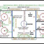 Basic rules of ice hockey