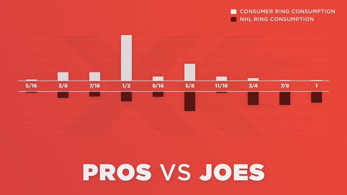 What the pro's skate on versus everyone else