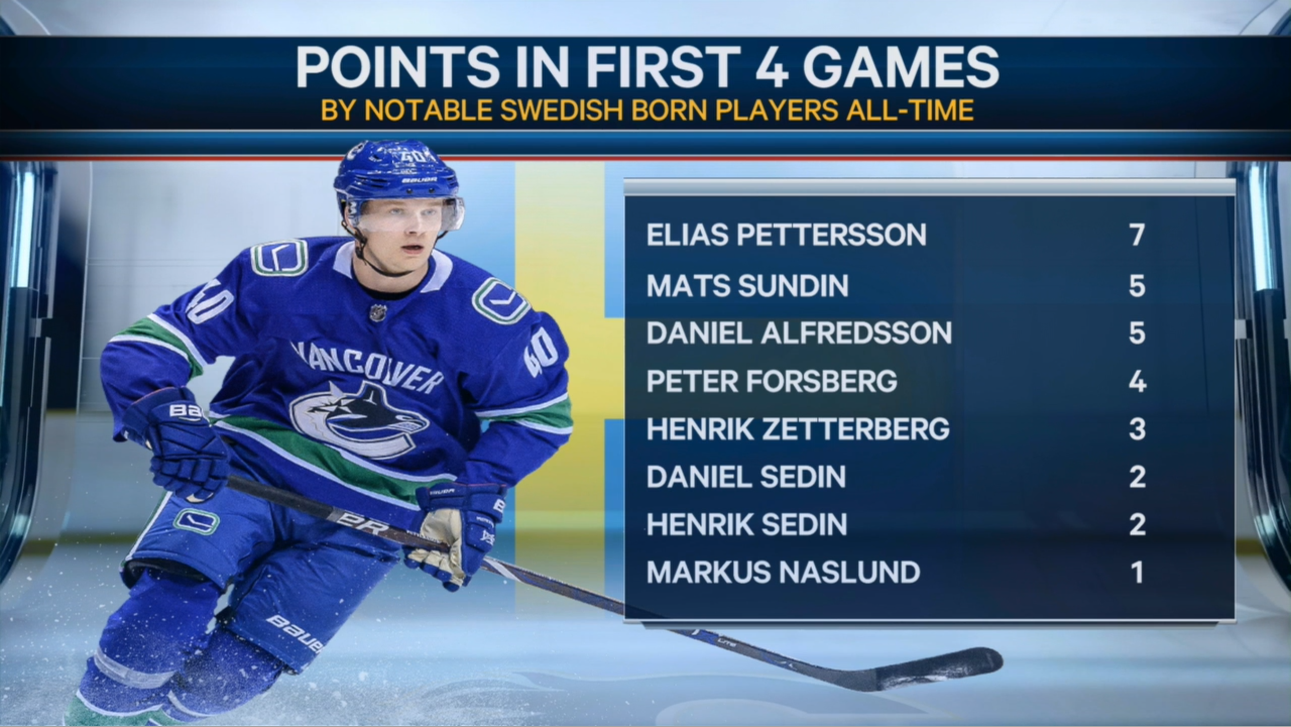 Pettersson has the most points among Swedish born NHLers in their first 4 games