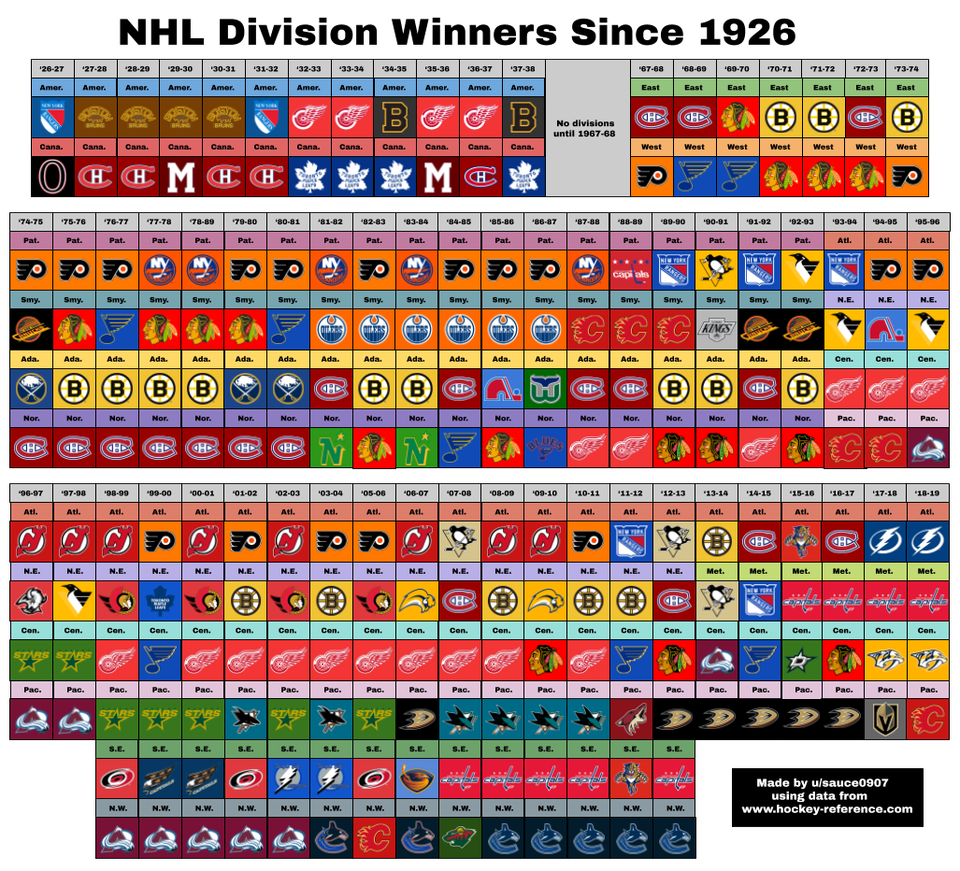 NHL Division Winners Since 1926